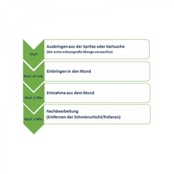 Pro Crown Kronen- und  Brückenmaterial 10 ml Spritze Mischungsverhältnis 10:1 Farbe A2